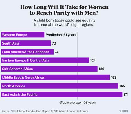 Women to Reach Parity with Men
