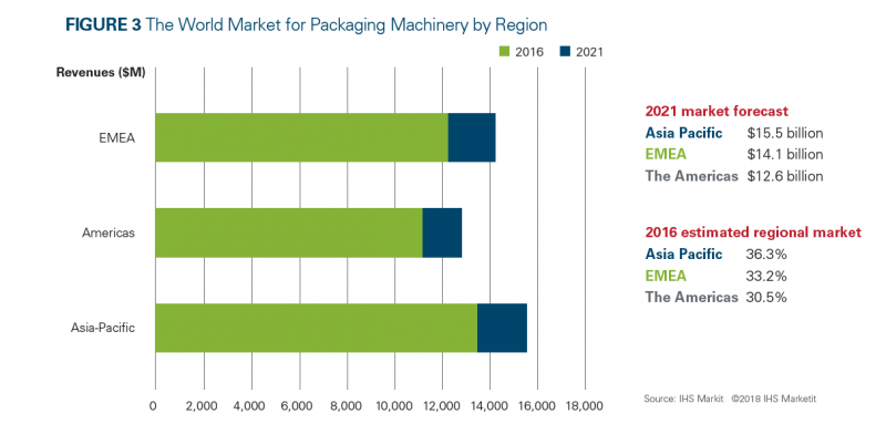 Global Packaging Machinery Market